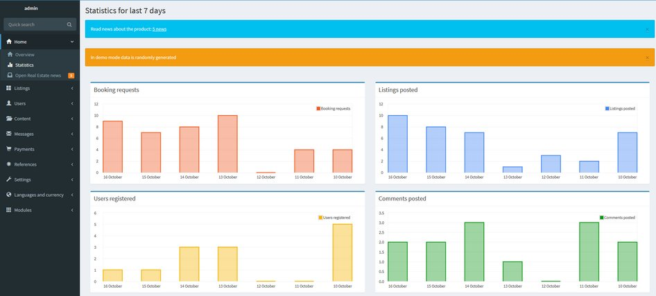 New graphs in the admin panel